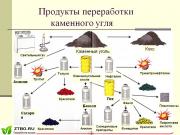 Продукты угля