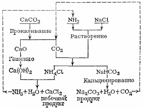Получение кальцинированной соды