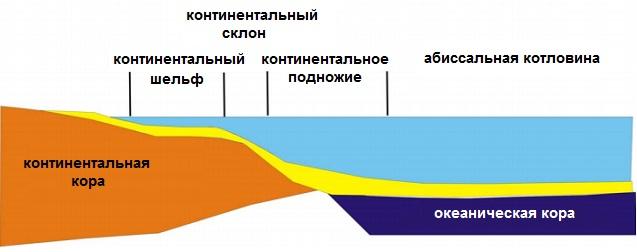 Понятие континентального шельфа