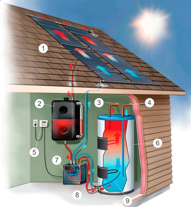 Работа солнечных коллекторов