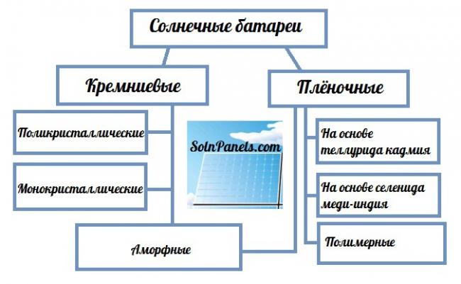 Характеристики солнечных панелей