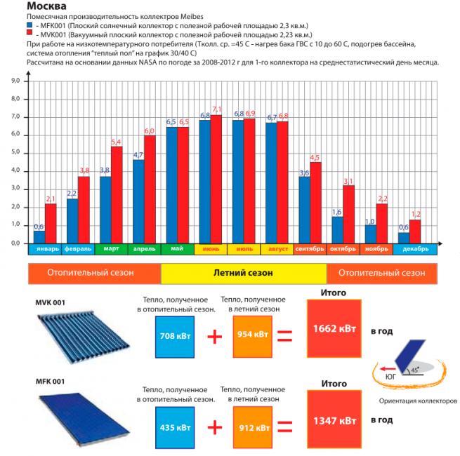 коллектор солнечной энергии