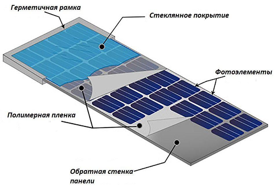 Работа солнечной панели